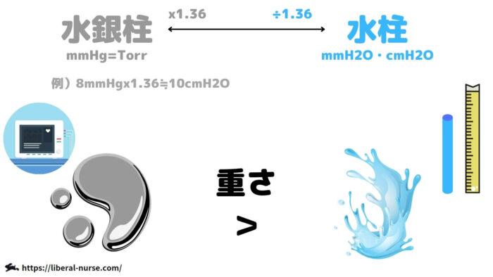 水銀柱・水柱・mmHg・cmH2O