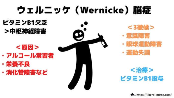 ウェルニッケ(Wernicke)脳症