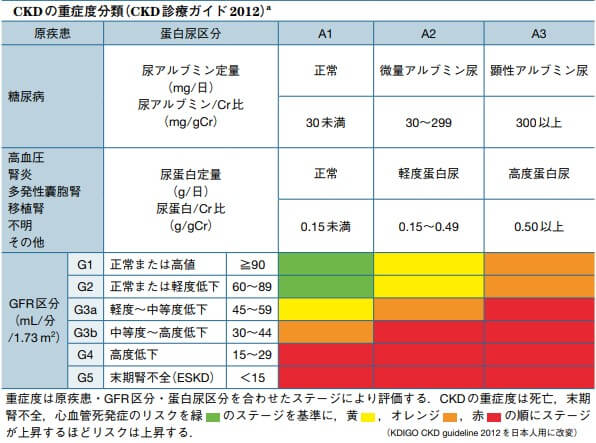 CKD重症度分類