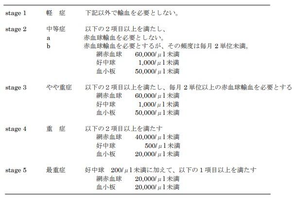 再生不良性貧血の重症度基準(平成 29 年度修正)