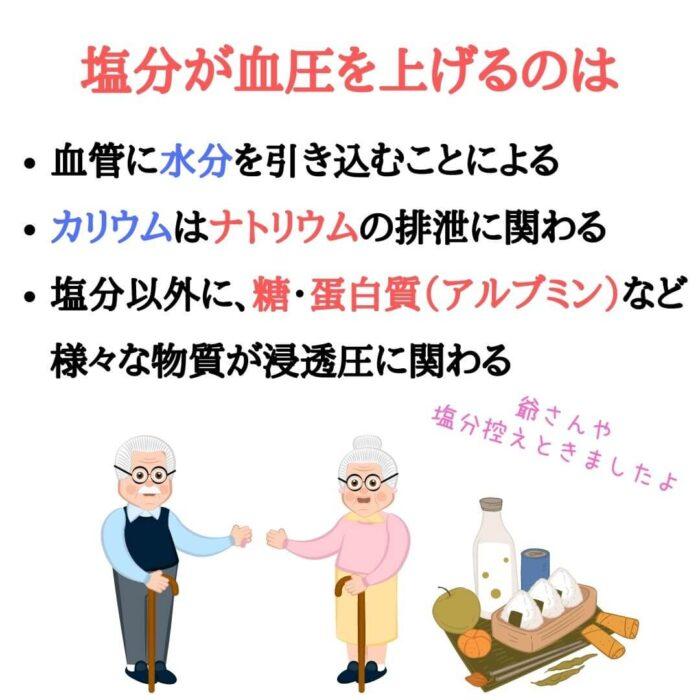 塩分・血圧