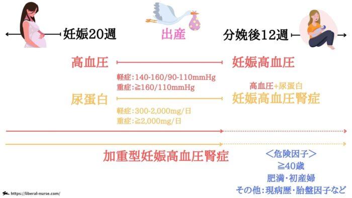 妊娠高血圧症候群